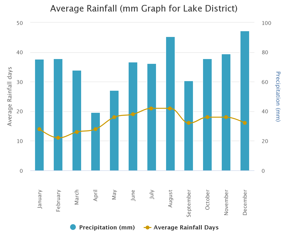 Graph of rainfall averages for Lake District - 2009 to 2021