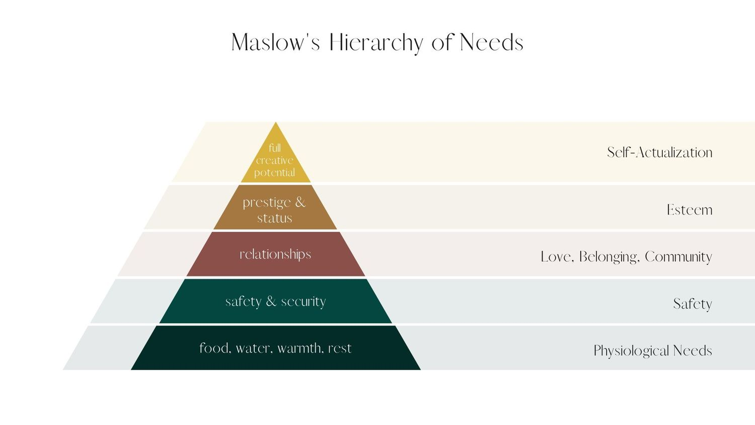 graphic of a pyramid describing Maslow's Hierarchy of Needs